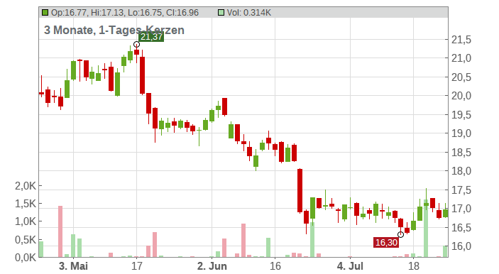 Carrefour S.A. Chart