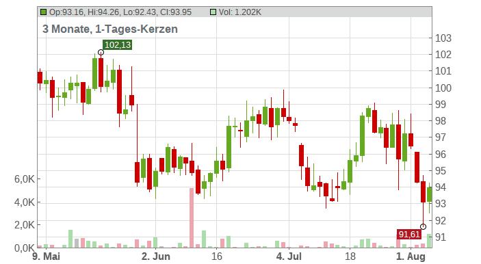 SANOFI SA INHABER EO 2 Chart