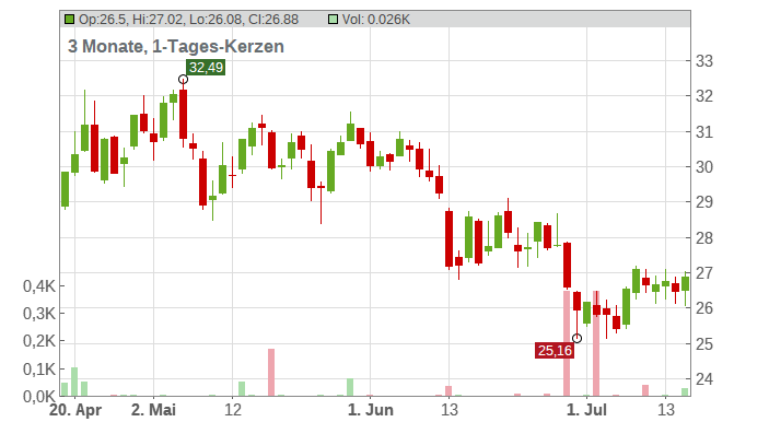Accor S.A. Chart