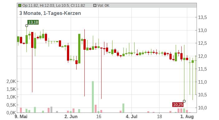 YOC AG Chart