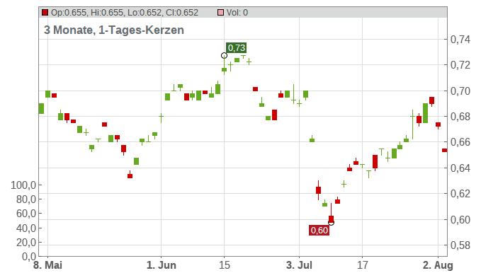 AMP Ltd. Chart