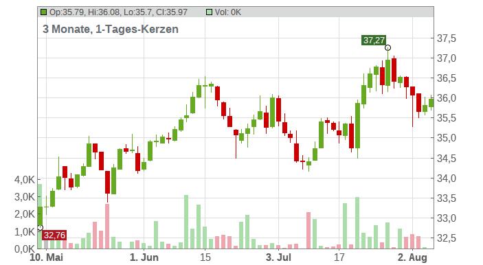 ABB Ltd. Chart