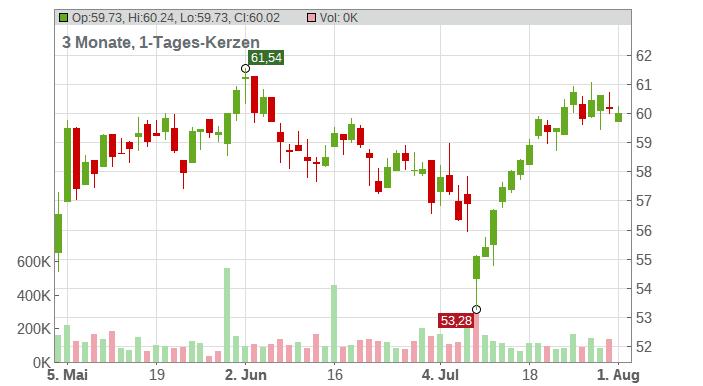 SCOUT24 AG NA O.N. Chart