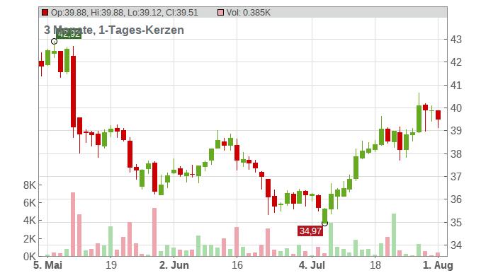 BECHTLE AG O.N. Chart