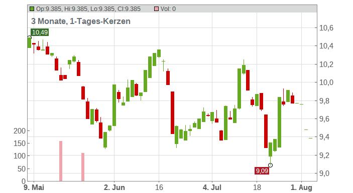 Hexpol AB Chart
