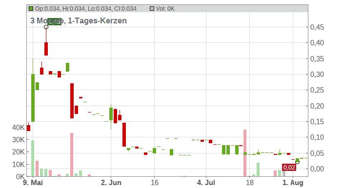 Staramba SE Chart