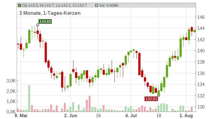 Procter & Gamble Company Chart