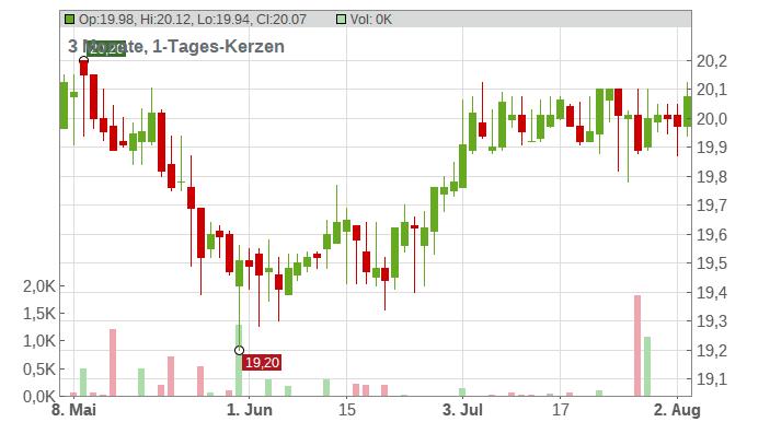 ADVA OPT.NETW.SE O.N. Chart
