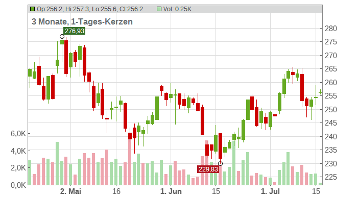 Microsoft Corp. Chart