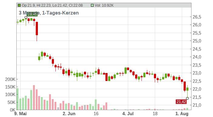 Freenet AG Chart
