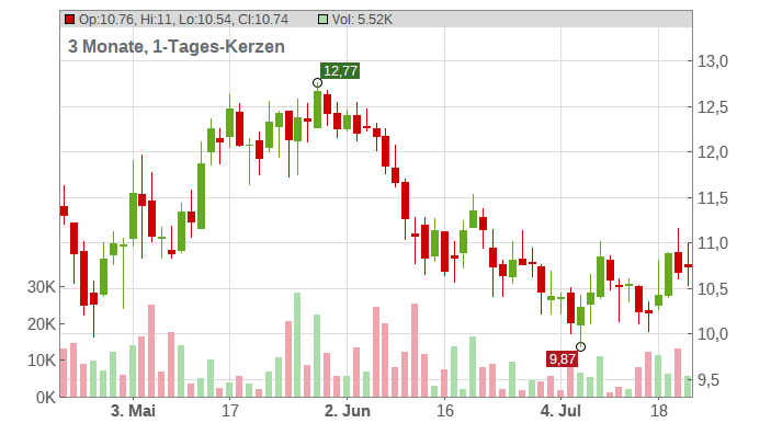 Raiffeisen Bank International AG Chart