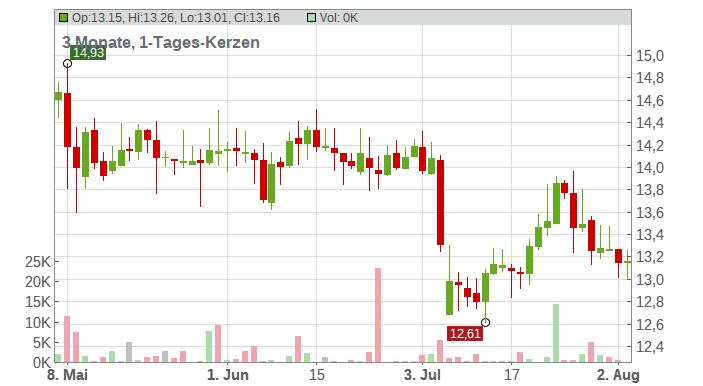 PNE AG Chart