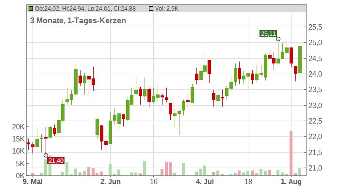 STE GENERALE INH. EO 1,25 Chart