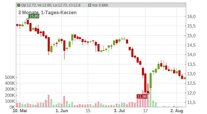 AT & T Inc. Chart