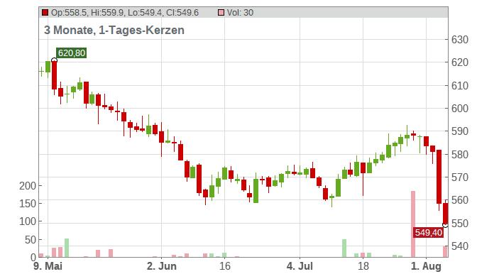 SWISSCOM AG NAM. SF 1 Chart