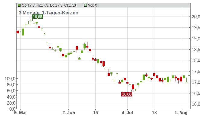 Mixi, Inc. Chart