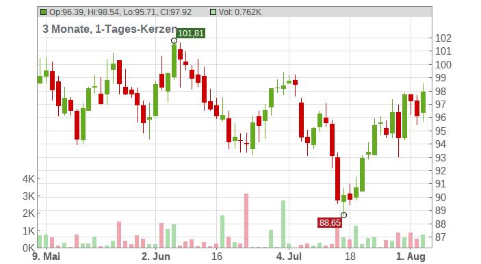 Exxon Mobil Corp. Chart