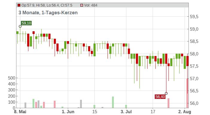 FIRST SENSOR AG O.N. Chart