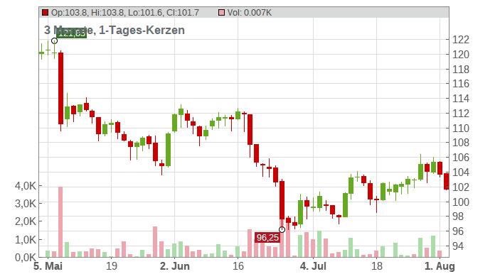 Carl Zeiss Meditec AG Chart