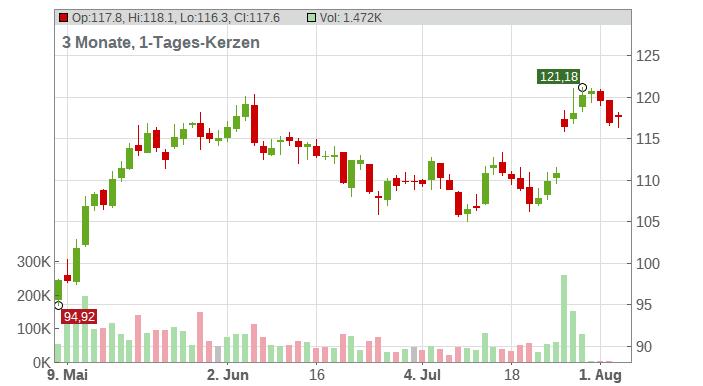 Alphabet Inc. Chart