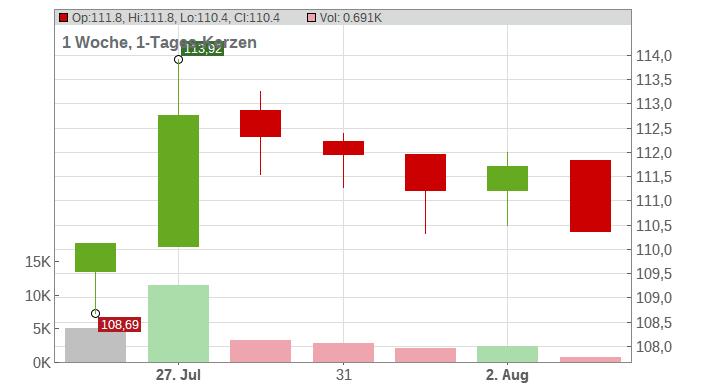 Nestle S.A. Chart