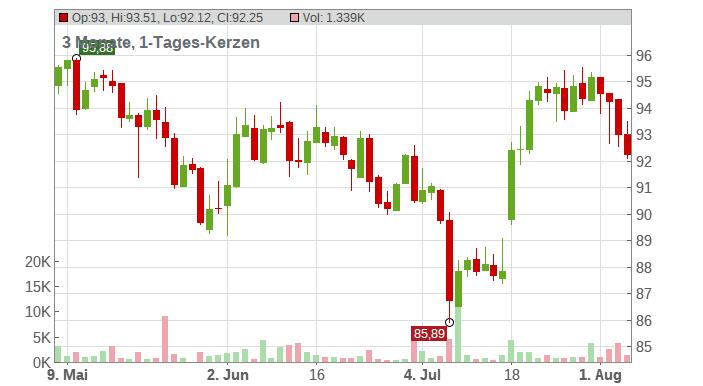 Novartis AG Chart