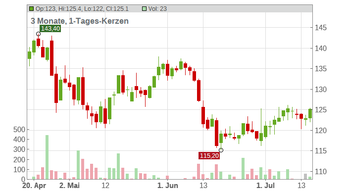Amadeus Fire AG Chart
