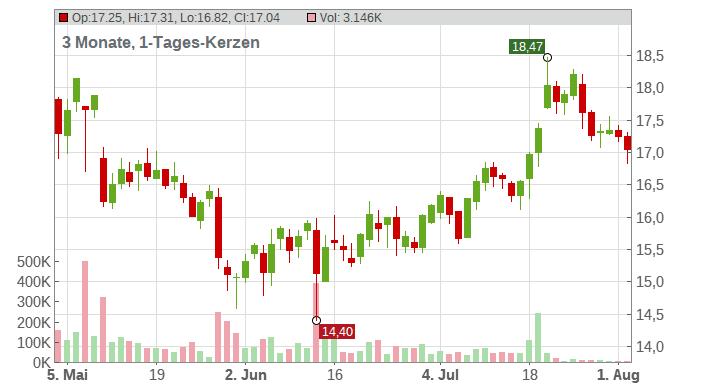 K+S AG NA O.N. Chart