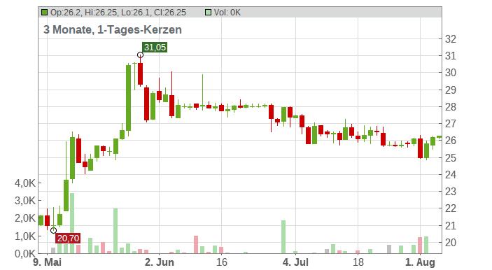 EQS GROUP AG NA O.N. Chart