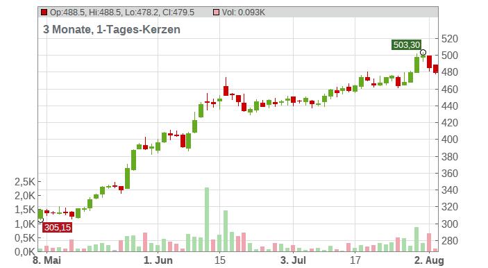 Adobe Inc. Chart