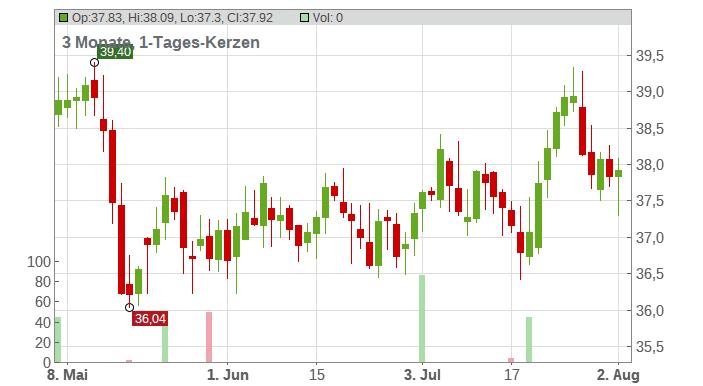 Exelon Corp Chart
