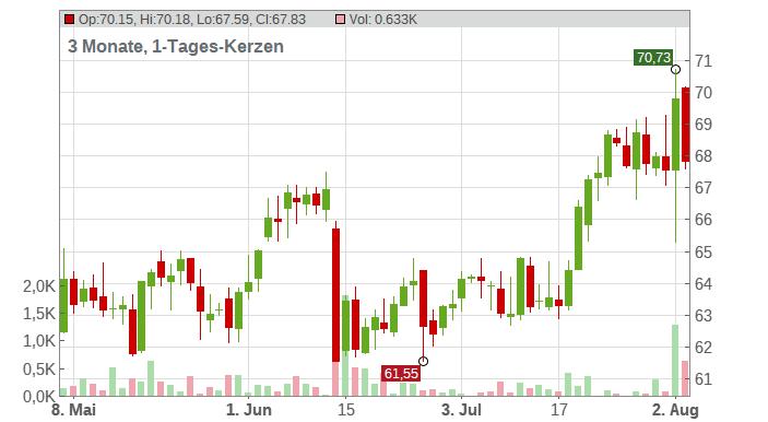 CVS Health Corp. Chart
