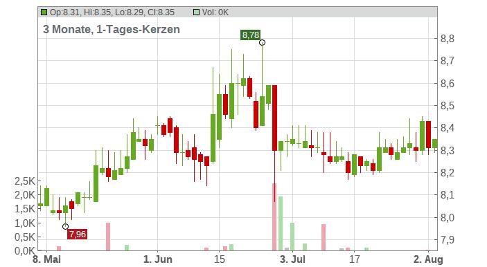 Adler Real Estate AG Chart