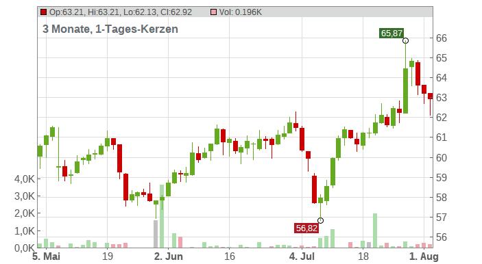 LAFARGEHOLCIM LTD.NAM.SF2 Chart