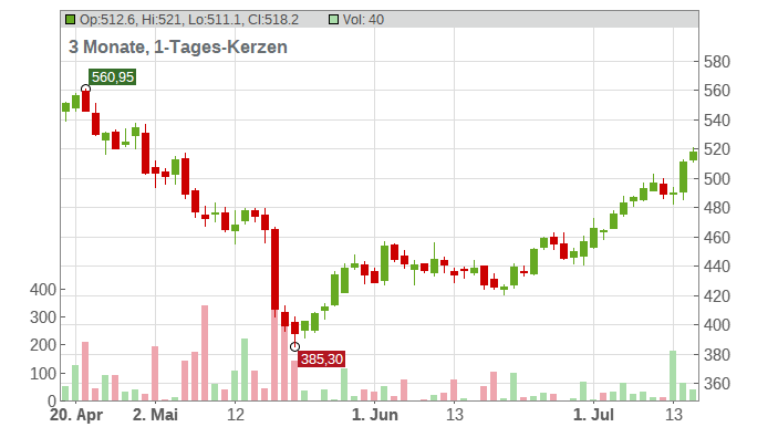 Costco Wholesale Corp. Chart