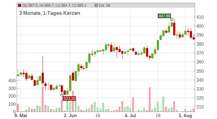 Deere & Company Chart