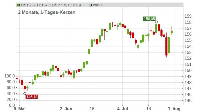 DB - EUR/JPY Chart