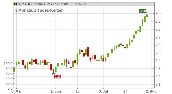 DB - Heizöl Chart