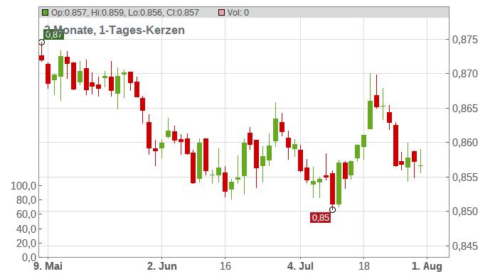 DB - EUR/GBP Chart