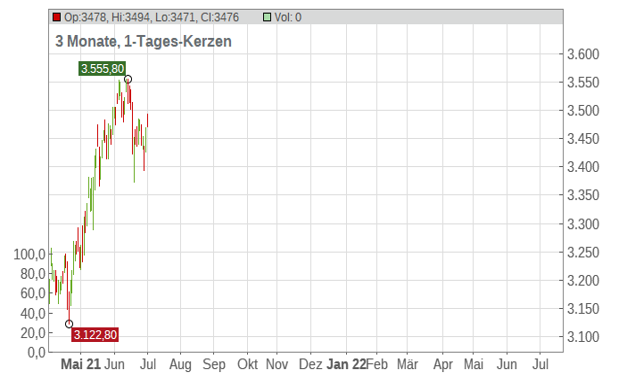 DB - ATX Chart