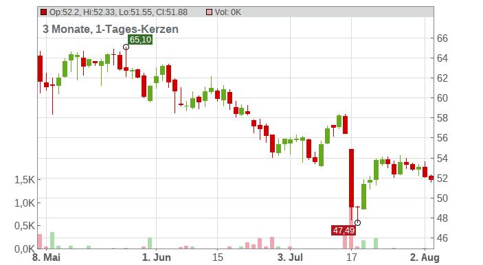 Bakkafrost PF Chart