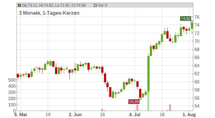 Kingspan Group plc. Chart