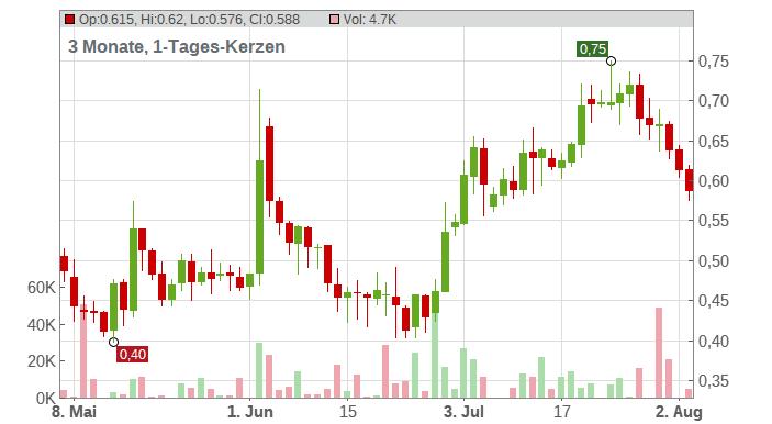 ADLER Group S.A. Chart