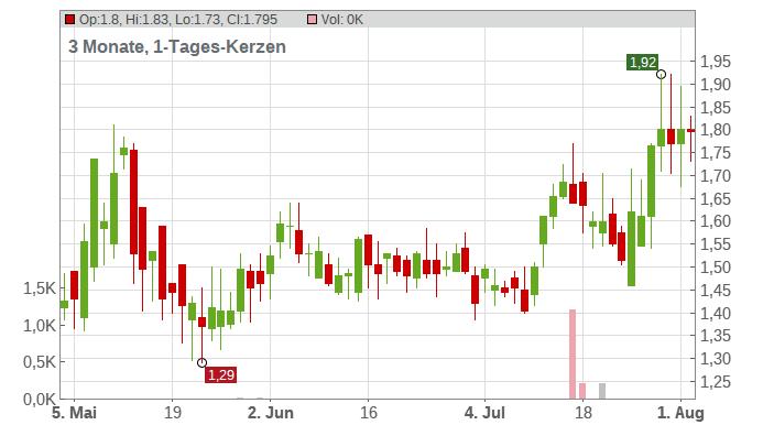 Akbank Turk Anonim Sirketi Chart