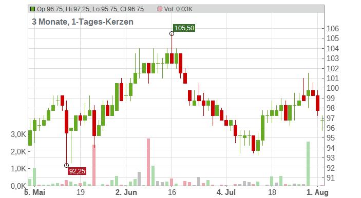 London Stock Exchange Group PLC Chart