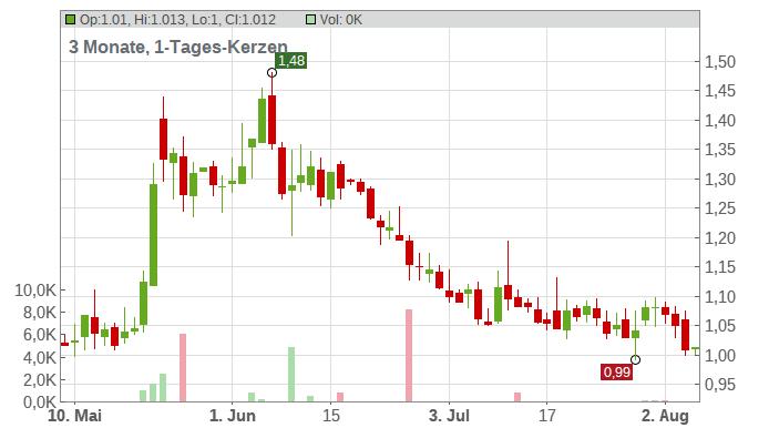 Chimerix Inc. Chart