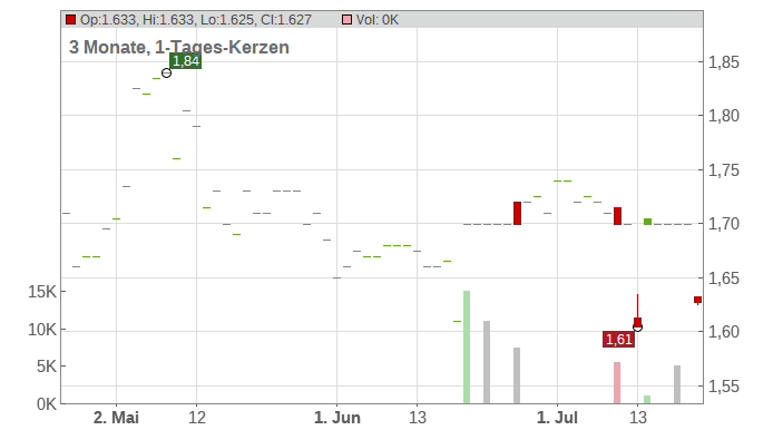 AS EKSPRESS GRUPP EO 0,60 Chart