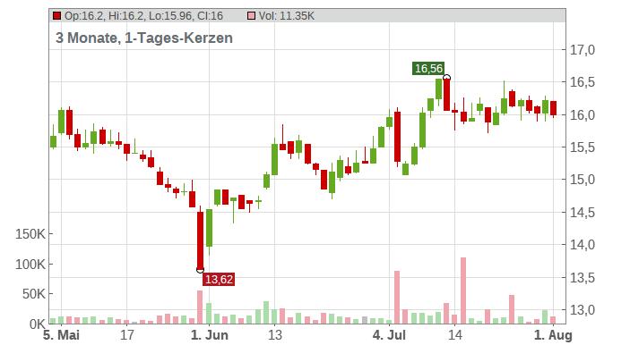 Fiskars OY AKT Chart