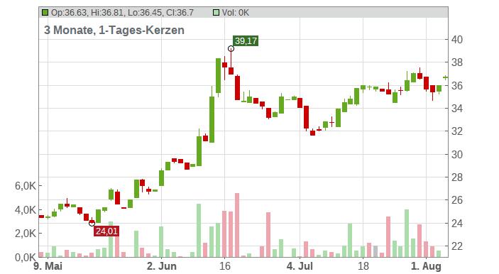 CD Projekt SA Chart