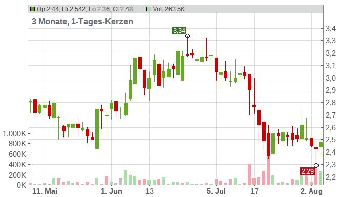 Allot Ltd Chart